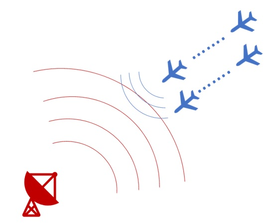 Radar and electronic warfare system modeling - Military Embedded Systems